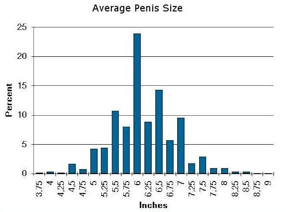 dimensione del pene di cm piccolo medio grande