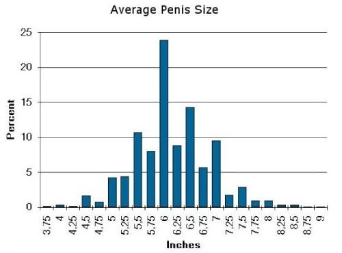 dimensione normale del pene non in erezione