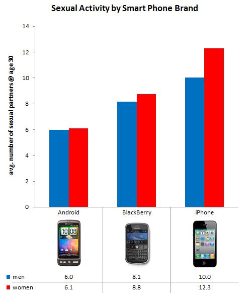 Sesso e SmartPhones